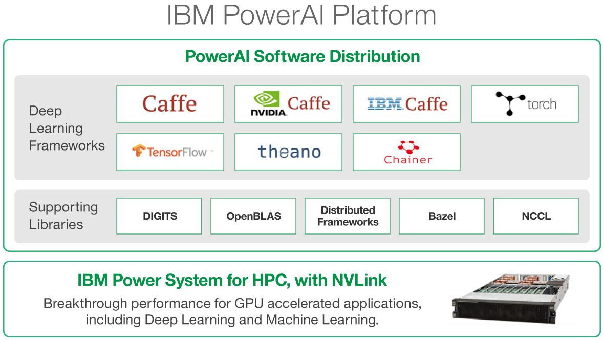 Piattaforma IBM PowerAI